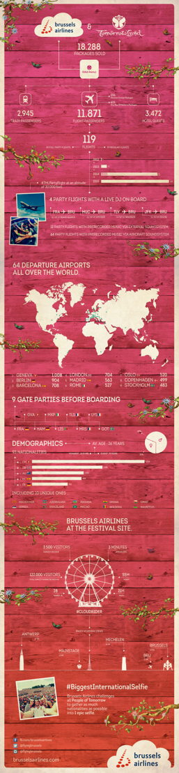 Tomorrowland x Brussels Airlines Infographic