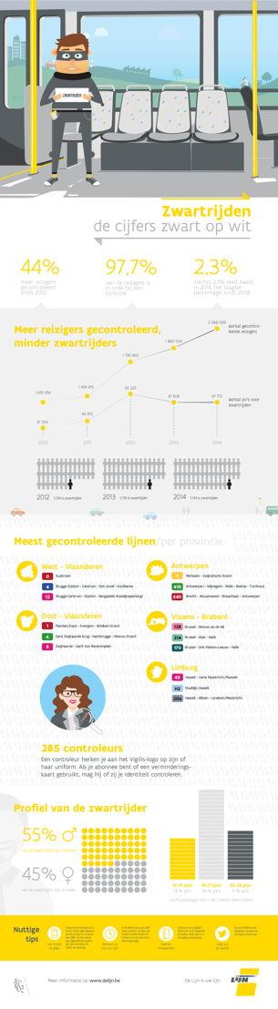 Infografiek over de aanpak van zwartrijden bij De Lijn (jpg)