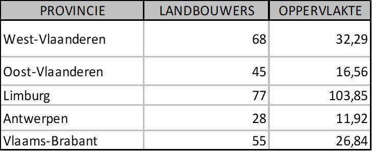 Tabel 2: overzicht aantal landbouwers en aantal hectare bloemenstroken per provincie