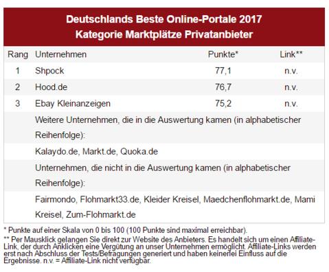 Deutschlands Beste Online-Portale 2017: Kategorie Marktplätze Privatanbieter