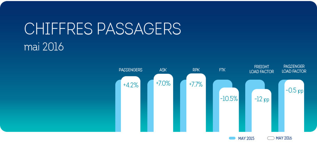 Brussels Airlines : augmentation du nombre de passagers en mai