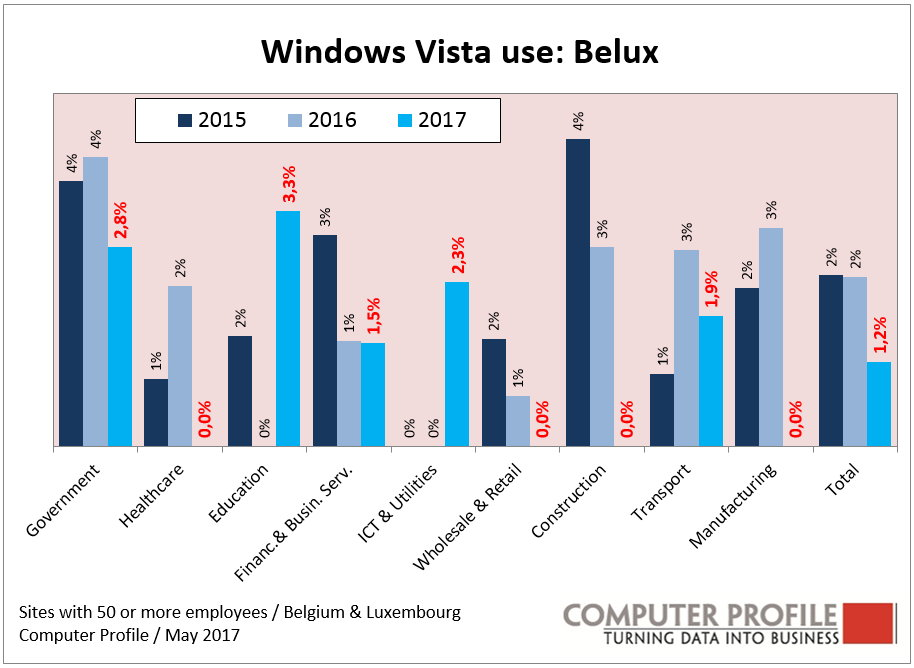 Windows Vista - Belux