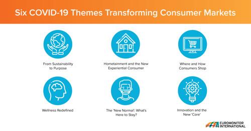 Euromonitor: шест теми, които ще бележат промените що се отнася до потребителски стоки и услуги, като следствие от COVID-19 кризата