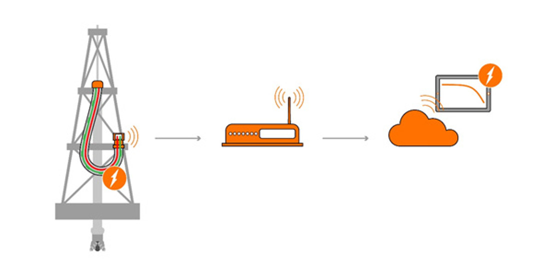IIoT solutions from LAPP for intelligent connection solutions