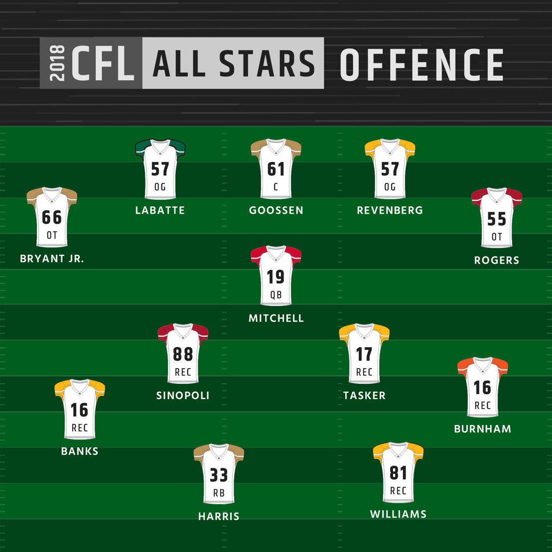 2018 CFL All-Stars - Offence