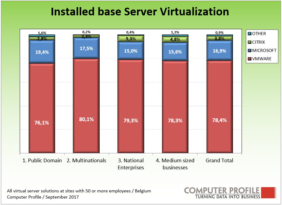 installed base server vritualisation Belgium