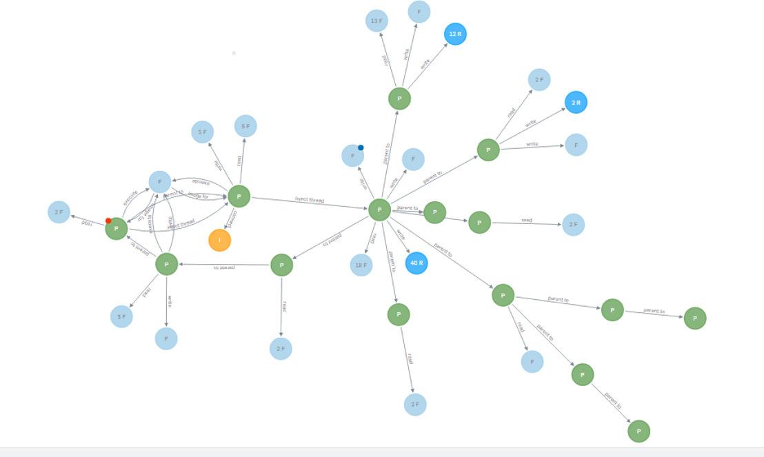 Sophos Intercept X, de 'next generation' anti-exploit- en anti-ransomware-technologie van Sophos
