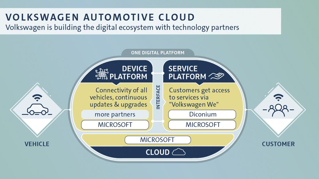 Volkswagen anuncia inversión en el especialista digital diconium