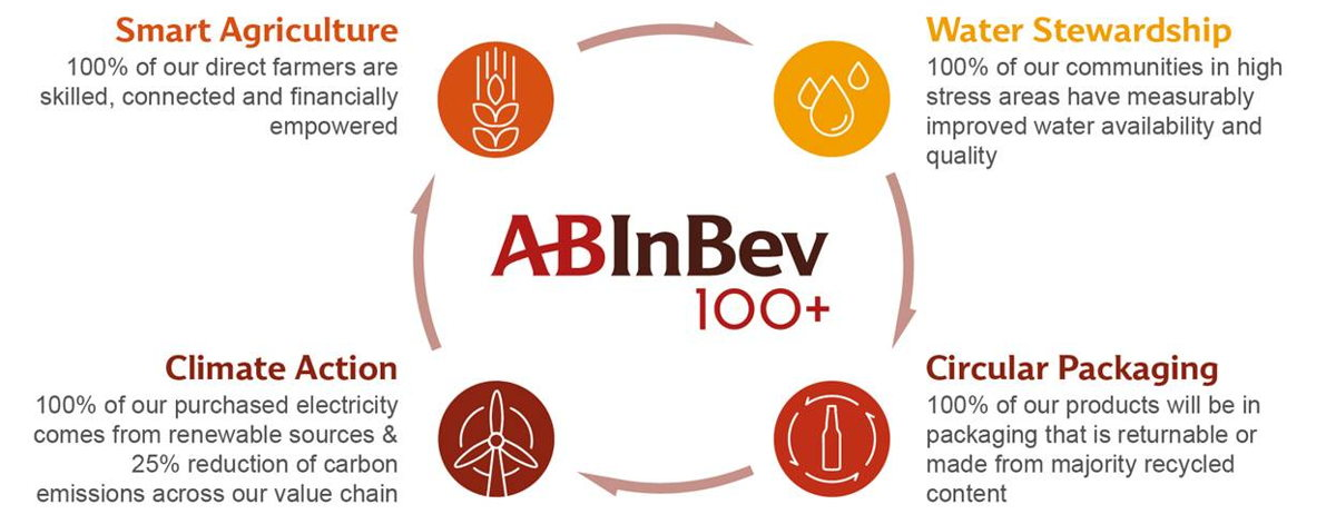 Ab Inbev Launches A New Set Of Sustainability Goals To 2025