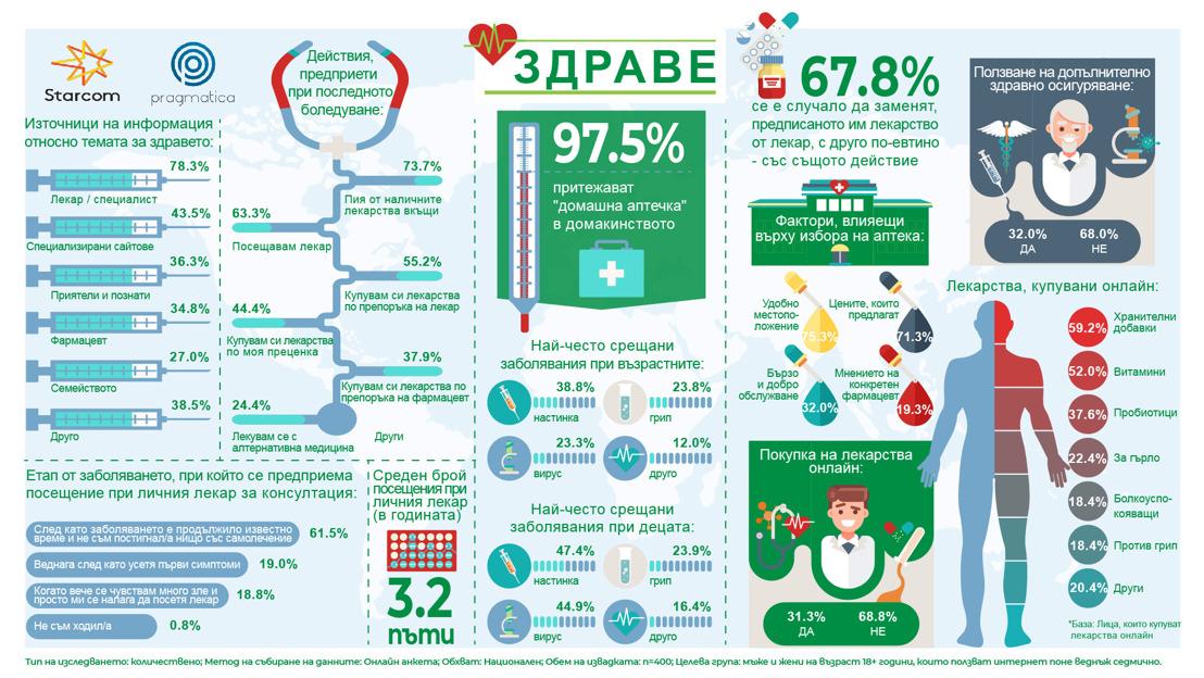 Проучване сочи, че двама от всеки трима българи прибягват до самолечение