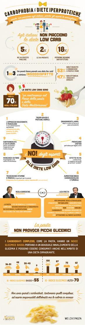 Carbophobia_Infografica