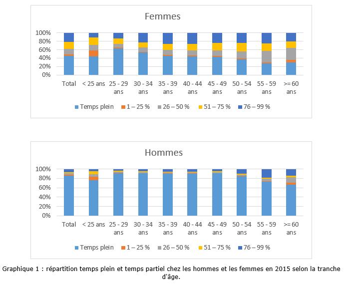 Graphique 1 : répartition temps plein et temps partiel chez les hommes et les femmes en 2015 selon la tranche d'âge.