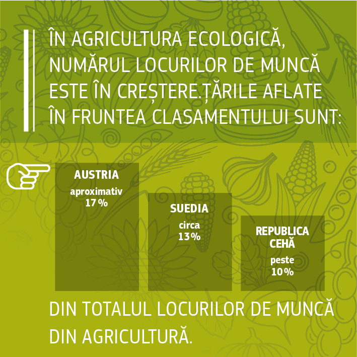 Surse: Comisia Europeană 2016, Fapte și cifre privind agricultura ecologică în Uniunea Europeană: https://ec.europa.eu/agriculture/organic/sites/orgfarming/files/docs/pages/014_en.pdf. <br/>Comisia Europeană, 2017, Explicarea datelor Eurostat de către DG ENV.<br/>IFOAM/FIBL The World of Organic Agriculture. Statistics and Emerging Trends 2017 (Universul agriculturii ecologice. Statistici și tendințe emergente în 2017): https://shop.fibl.org/chen/mwdownloads/download/link/id/785/