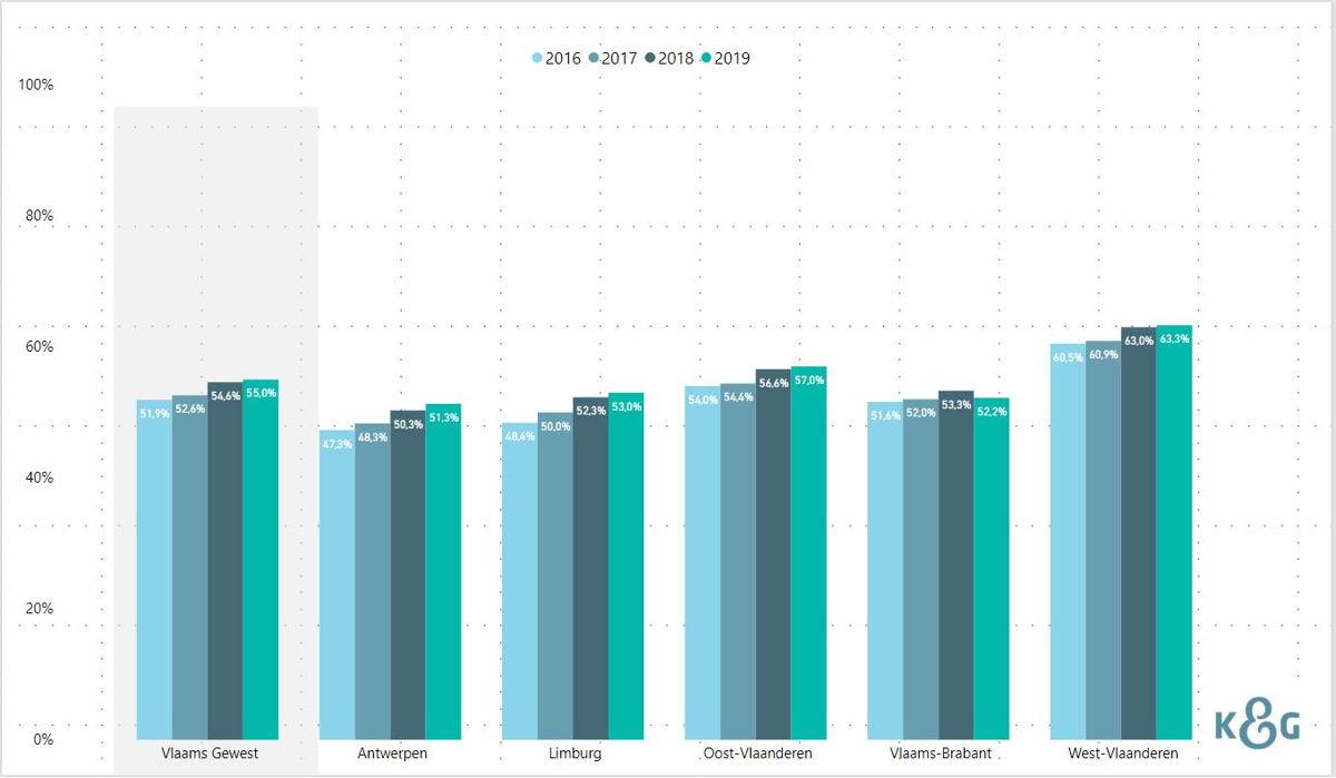 Dashboard Opgroeien gebruik kinderopvang per provincie 2016-2019