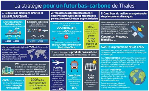Les hautes technologies de Thales pour une mobilité plus durable présentées au sommet mondial Movin'On 2021