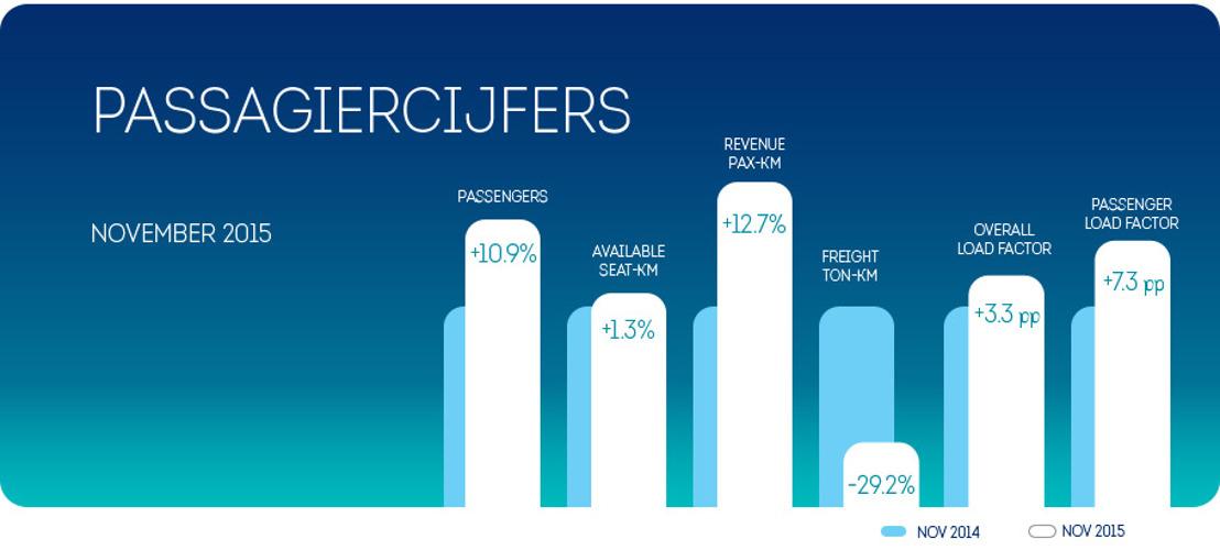 Ook in november bleef Brussels Airlines groeien (+10,9%)