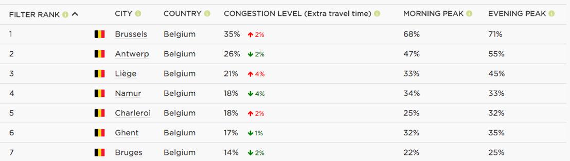 TomTom Traffic Index: Mexico City wereldwijd drukste stad in 2015