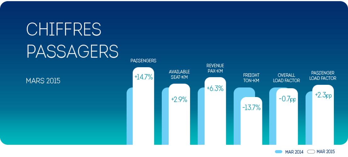 Brussels Airlines a transporté +14,7% de passagers au mois de mars