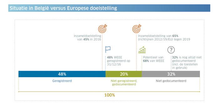 België heeft de Europese doelstellingen inzake de inzameling van elektrische en elektronische apparaten nog niet bereikt