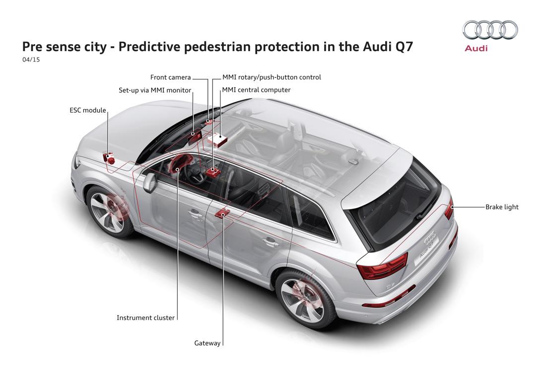 5 sterren voor de Audi Q7 op de crashtests van Euro NCAP