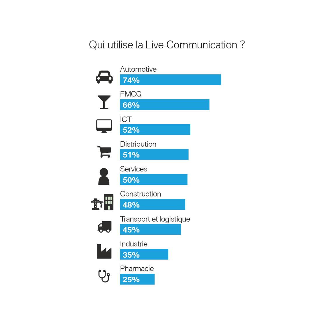 Qui utilise la Live Communication