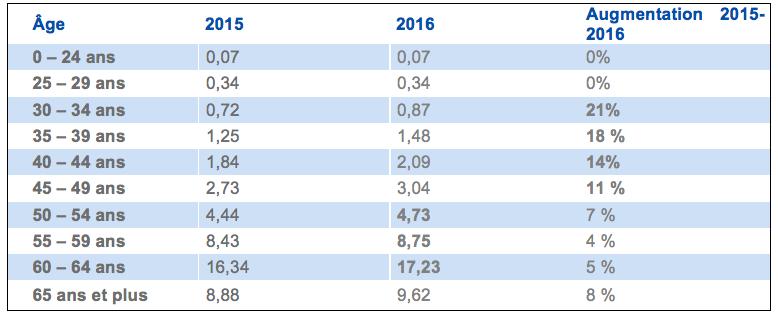 Taux d'absence pour maladie de longue durée (> 1 an) au 1er semestre 2015-2016 par catégorie d'âge