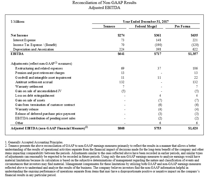 Attachement 1<br/>Reconciliation of GAAP to Non-GAAP Earnings Measures - Adjusted EBITDA
