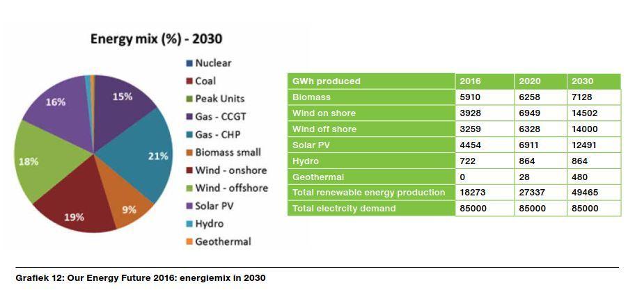 Mélange énergétique fédéral  2030