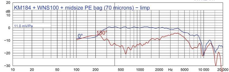 Figure 2e: KM 184 + WNS 100 + midsize PE bag (70 microns) - limp