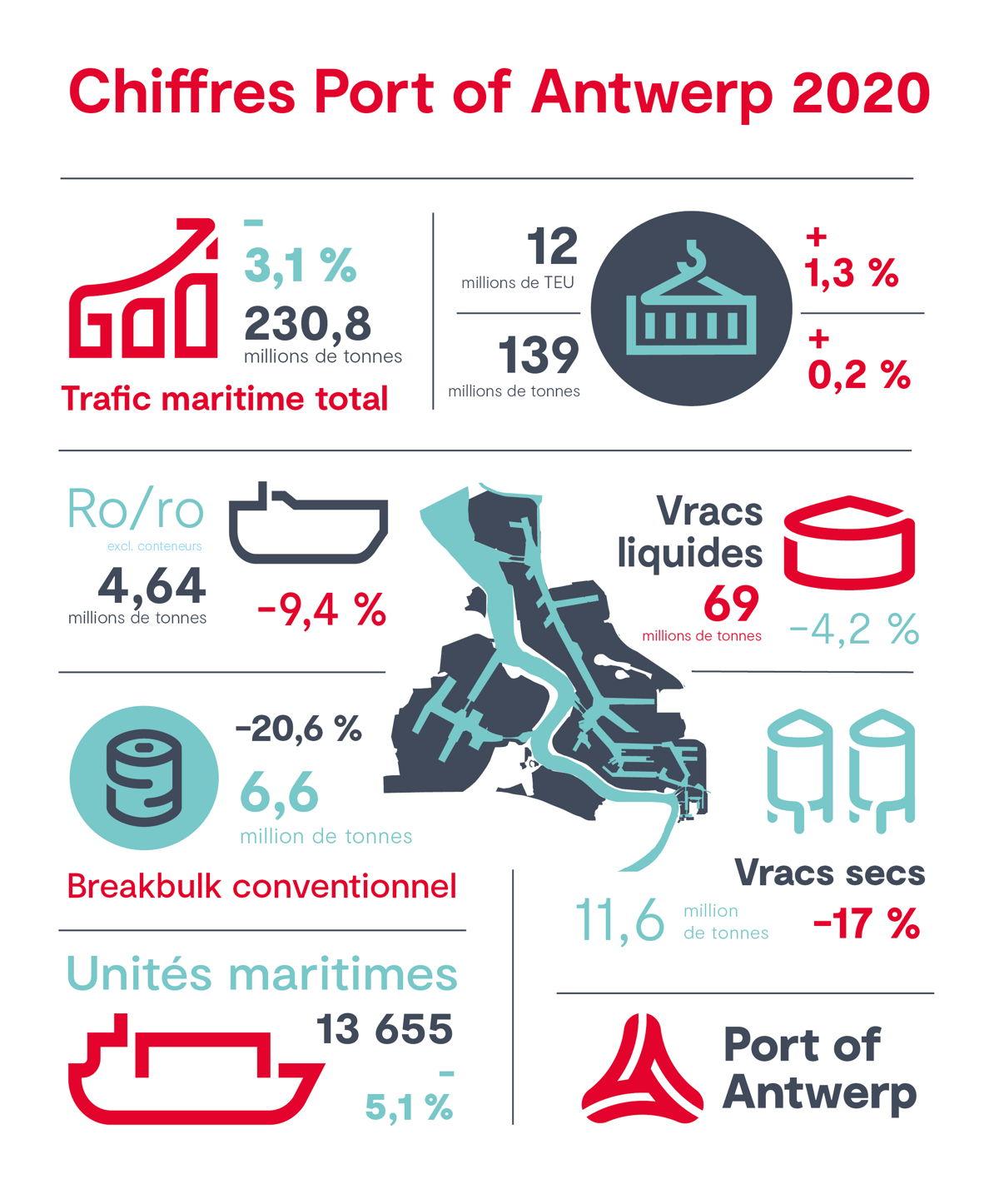 Aperçu des chiffres annuels 2020  - © Port of Antwerp