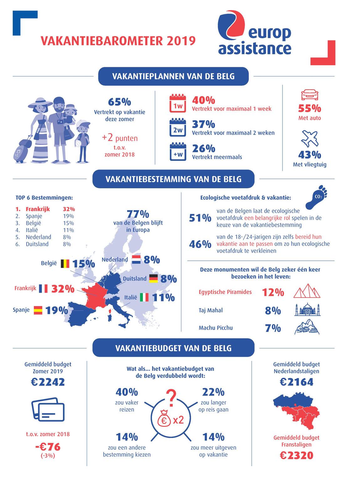 19de Vakantiebarometer van Europ Assistance