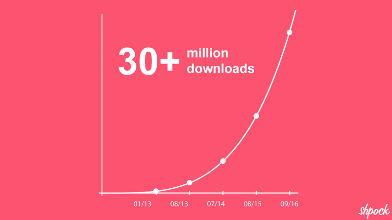 With more than 30 million downloads Shpock is one of the international big players