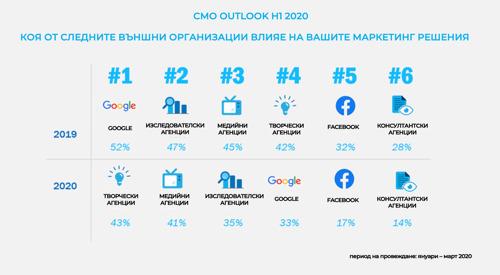 Google губи влиянието си сред маркетинг мениджърите, изместен от творческите агенции: прочуване на R3 Worldwide и Campaign Asia