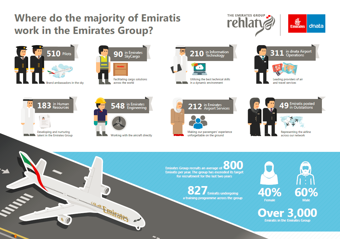 The Emirates Group presently employs over 3,000 UAE nationals in various positions.