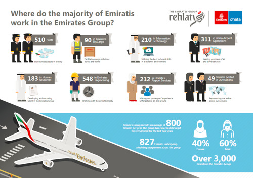 The Emirates Group gears up for Careers UAE 2017