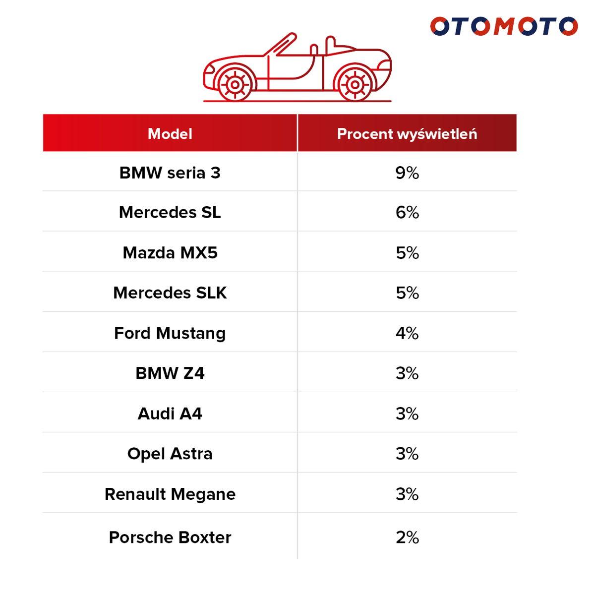 Top 10 najczęściej wyszukiwanych kabrioletów w OTOMOTO w okresie 05.18.-05.19.