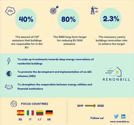RenOnBill infographic ©RenOnBill