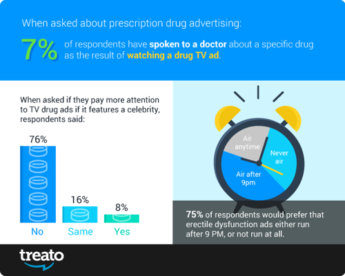 Treato Finds DTC Pharma TV Advertisements Have Little Influence