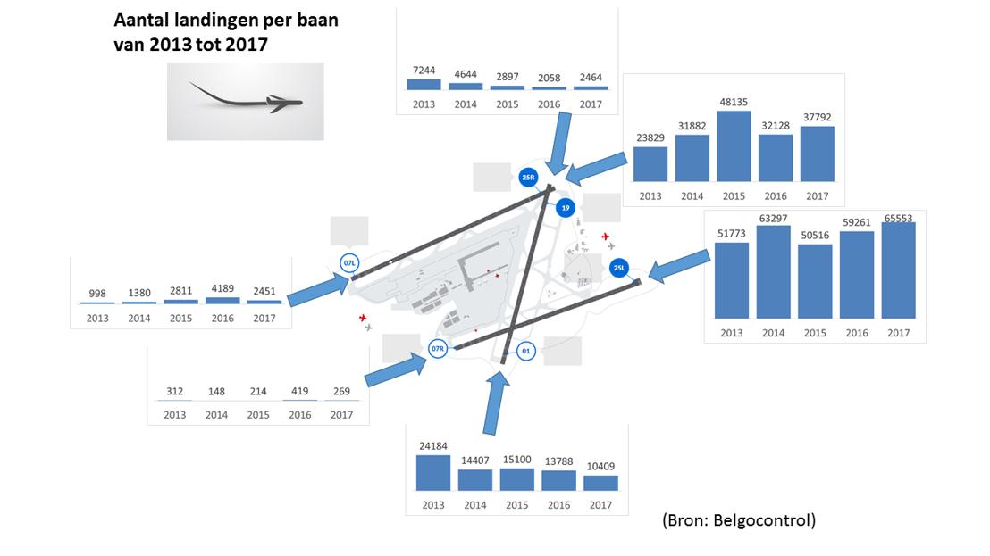 Aantal landingen per baan (2013-2017)
