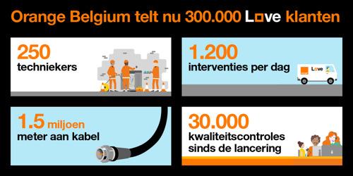 Orange Belgium bereikt de belangrijke mijlpaal van 300.000 convergente klanten