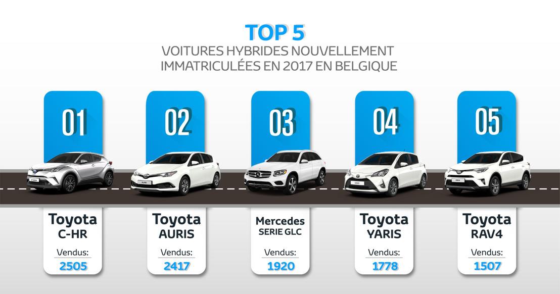 Toyota et Lexus en Belgique: 2017 en revue et salon de l'auto 2018