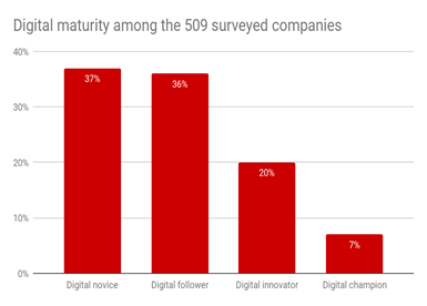 The picture per sector shows that oil and gas companies are the furthest in their digital transformation (16%) and that energy companies are lagging far behind (2%).