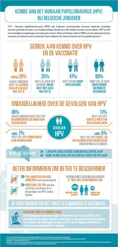 Vlaanderen op goede weg om het papillomavirus te elimineren