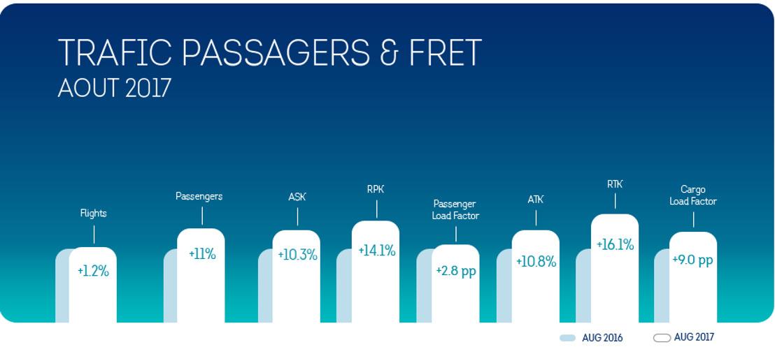 Brussels Airlines accueille 81.846 passagers en plus au mois d'août