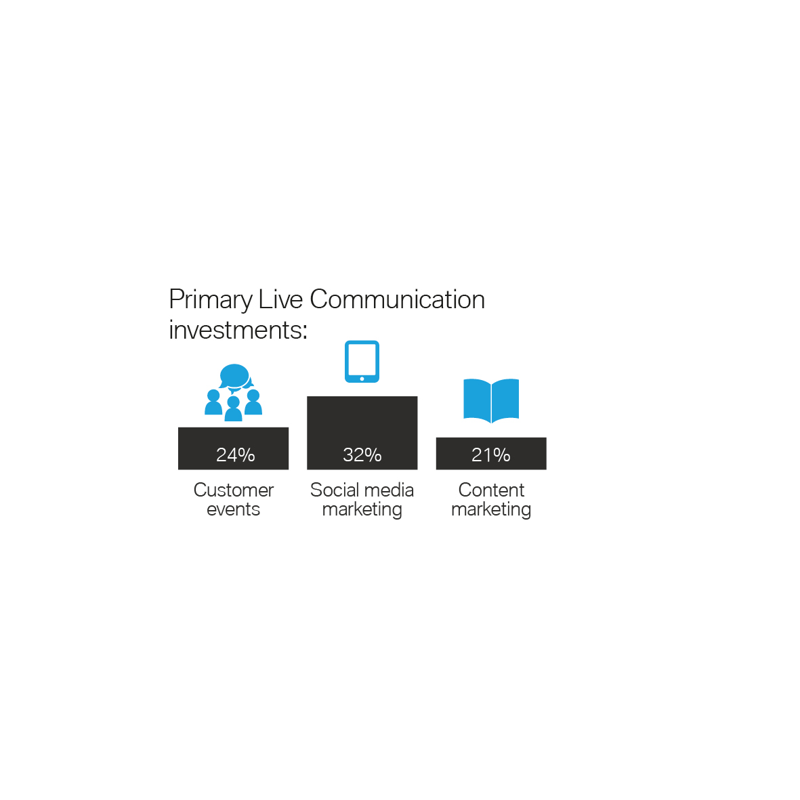 Primary Live Communication investments