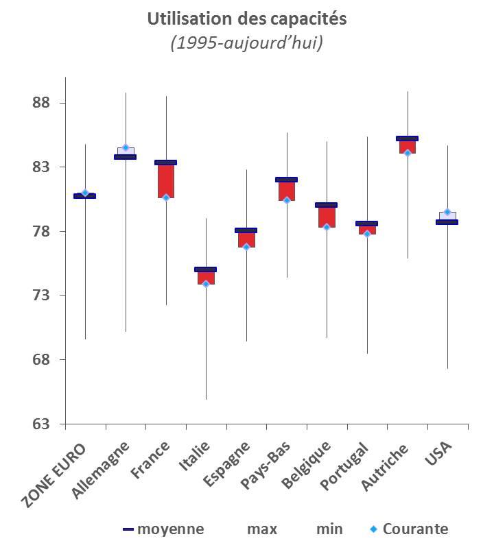 Utilisation des capacités dans la Zone euro