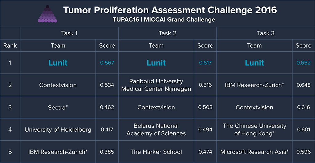 Top 5 challenge results are shown (click for more information). Semi-automatic methods are omitted as they are out of the challenge scope. The entries with asterisks(*) are teams that used separate additional data for training., not provided in the challenge.