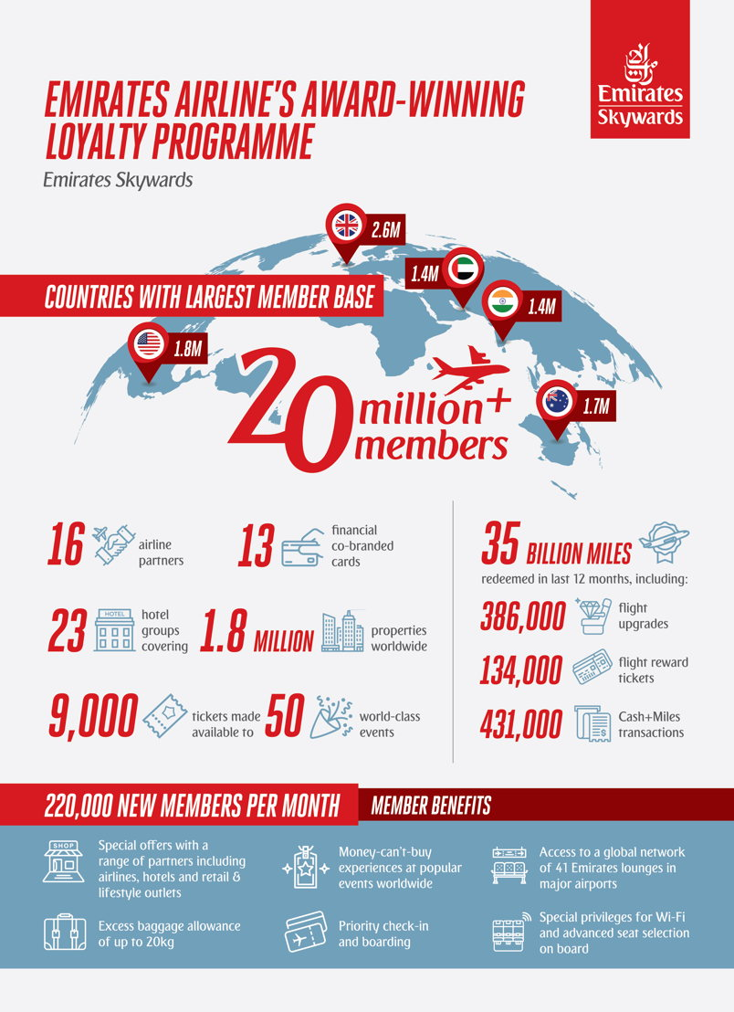 Emirates Skywards marks milestone with 20 million members