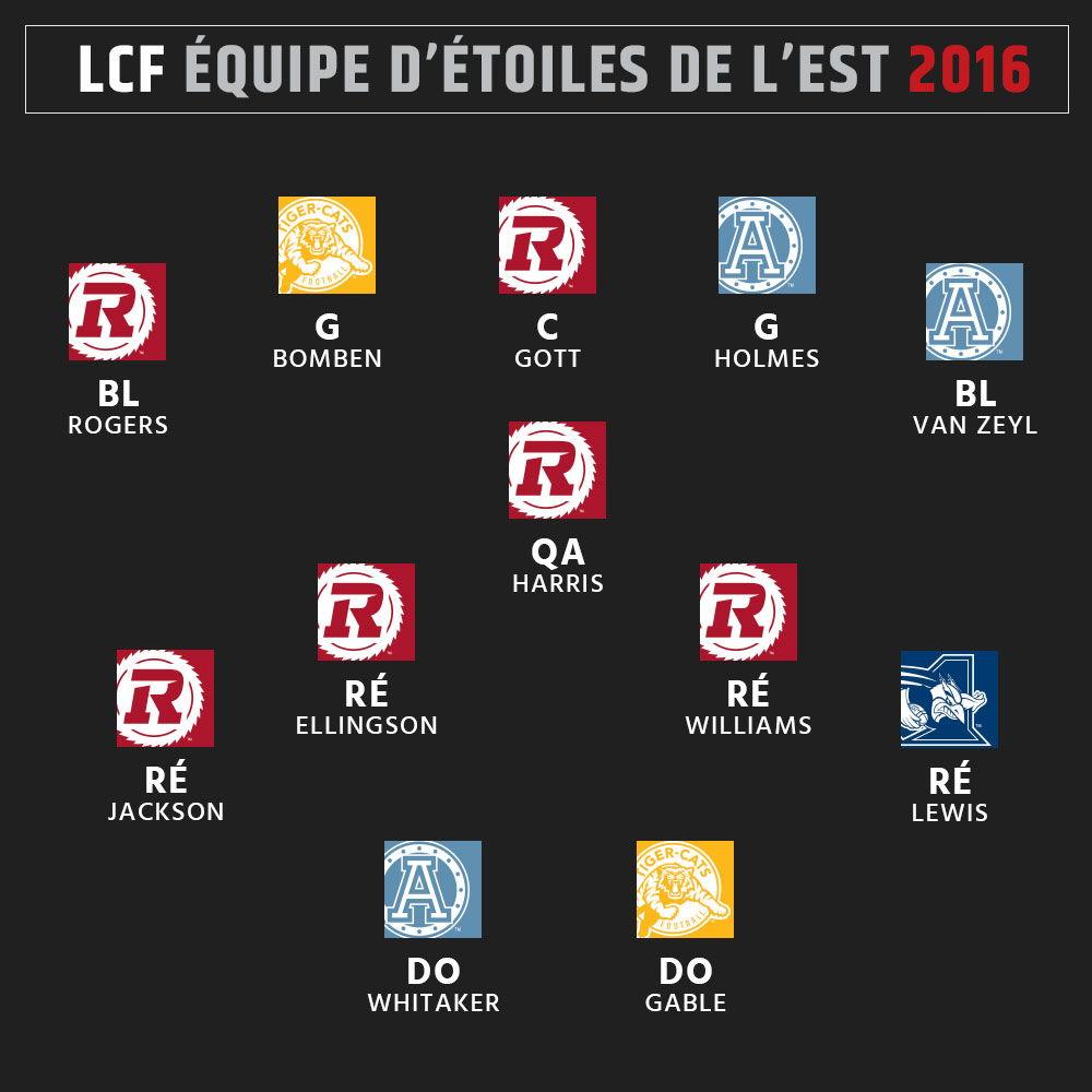 Équipe d'étoiles 2016 de la LCF - Est - Attaque