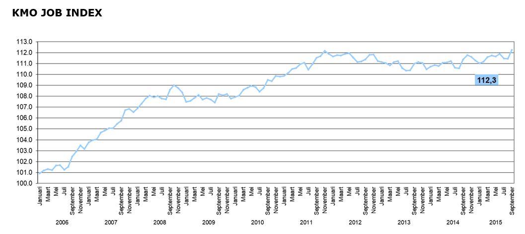 De kmo-jobindex klokt af op 112,3 punten in september 2015, tegenover 111,4 punten in dezelfde periode vorig jaar. Deze index geeft het aantal meer tewerkgestelden VTE (per honderd) weer ten opzichte van het aantal dat tewerkgesteld was in december 2005 (=referentiepunt; index=100).